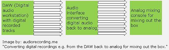digital to analog for mixing out of the box