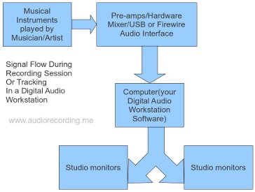 signal flow path for a home recording studio