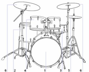 Parts of Drum Kit