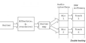 Double tracking signal flow path