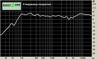 Flat frequency response curve