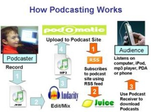 podcasting process