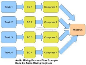 Audio mixing differences