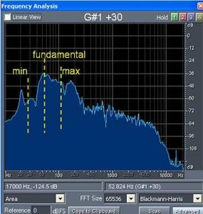 frequency range analysis of kick drum