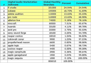 Most popular dgiital audio workstation software