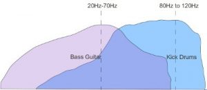 kick drums and bass guitar frequency spectrum