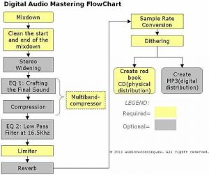 audio mastering process flow chart