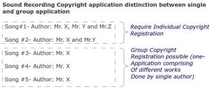 Sound recording copyright guide for single and group applications