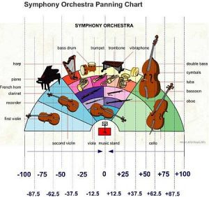 panning settings for symphony orchestra