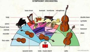 symphony orchestra organization