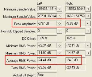waveform statistics for examining headroom