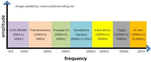 frequency assignments of different instruments in the mix
