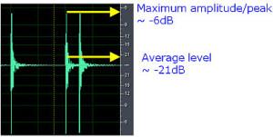 Maximum and Average level in audio waveform