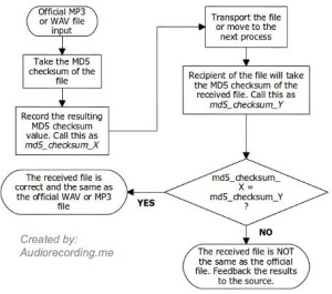 MD5 checksum for audio flowchart