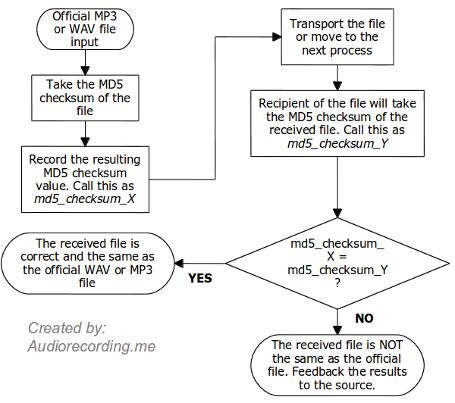 Page 2: Check MP3 & WAV File Integrity using MD5 Checksum for