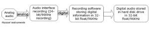 signal  path of 32-bit float recording