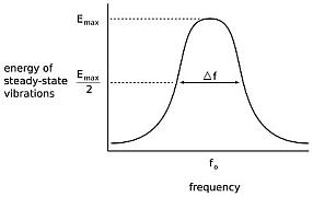 Central frequency the dominant frequency of a musical instrument