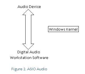 ASIO audio recording interface