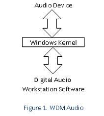 WDM audio driver model