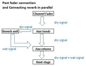 Dry and wet signal flow in the mixer
