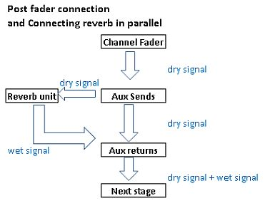 wiring aux mixer returns all kind of wiring diagrams u2022 rh investatlanta co Mixer with 4 Aux Sends DVD Player Wiring