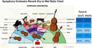 Orchestra reverb settings