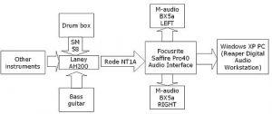 Signal flow of recording cajon drum box