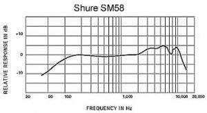 Frequency characteristic of SM58