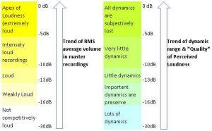 Dynamics loudness chart