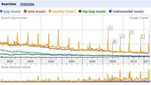Popular music genre of 2011