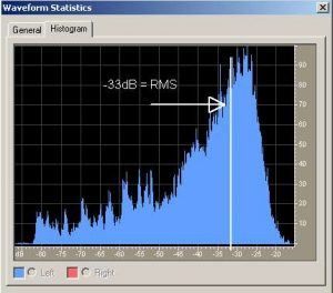 Histogram loudness distribution