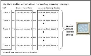 DAW analog summing concept