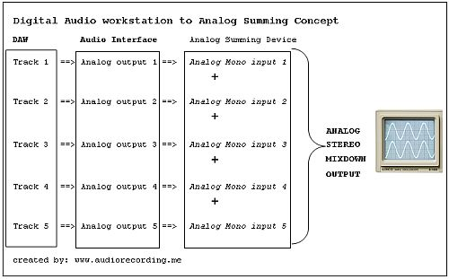 page 2 what is analog summing mixer comparing it to digital. Black Bedroom Furniture Sets. Home Design Ideas