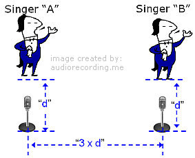 3 is to 1 rule in microphone placement