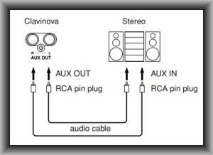 Clavinova outputs