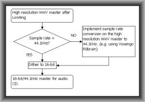 CD master