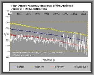High-audio response